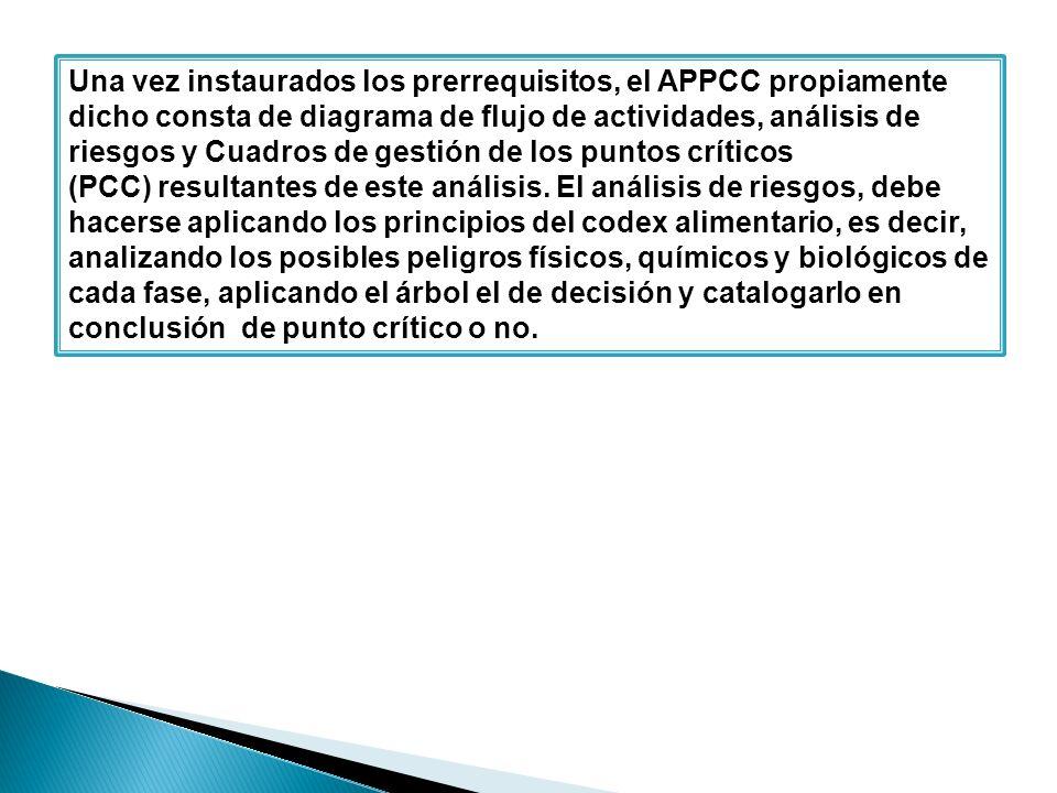 Una vez instaurados los prerrequisitos, el APPCC propiamente dicho consta de diagrama de flujo de actividades, análisis de riesgos y Cuadros de gestión de los puntos críticos (PCC) resultantes de este análisis.