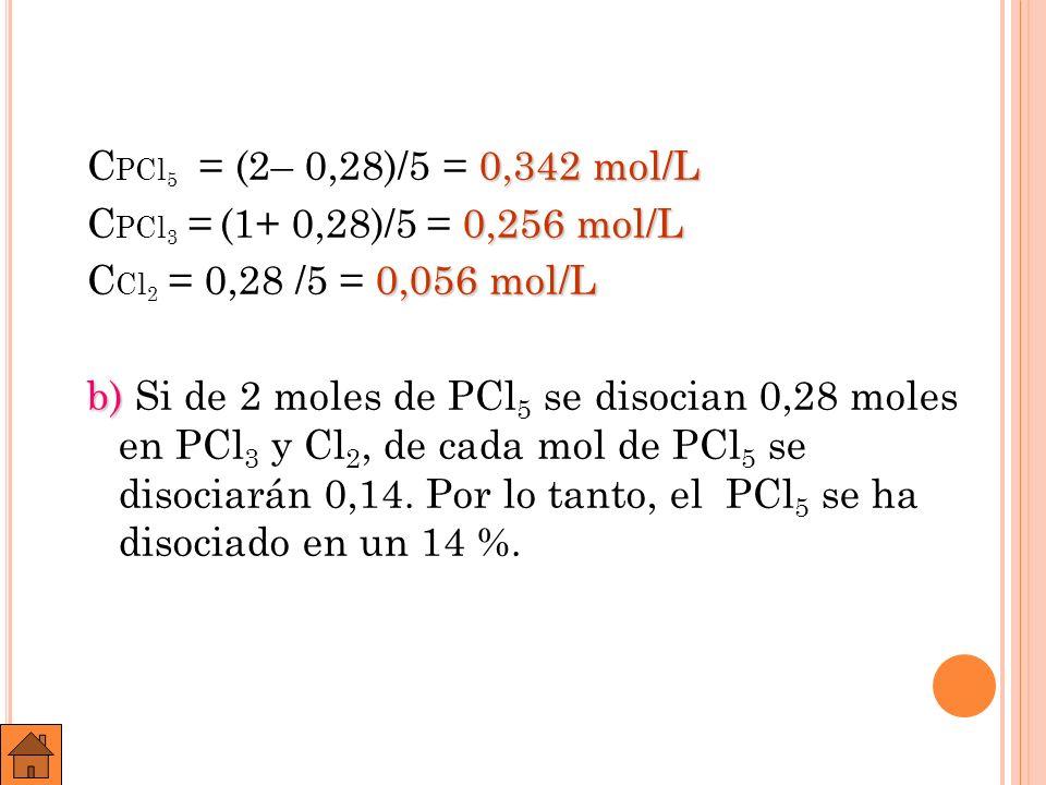 CPCl5 = (2– 0,28)/5 = 0,342 mol/L CPCl3 = (1+ 0,28)/5 = 0,256 mol/L CCl2 = 0,28 /5 = 0,056 mol/L b) Si de 2 moles de PCl5 se disocian 0,28 moles en PCl3 y Cl2, de cada mol de PCl5 se disociarán 0,14.