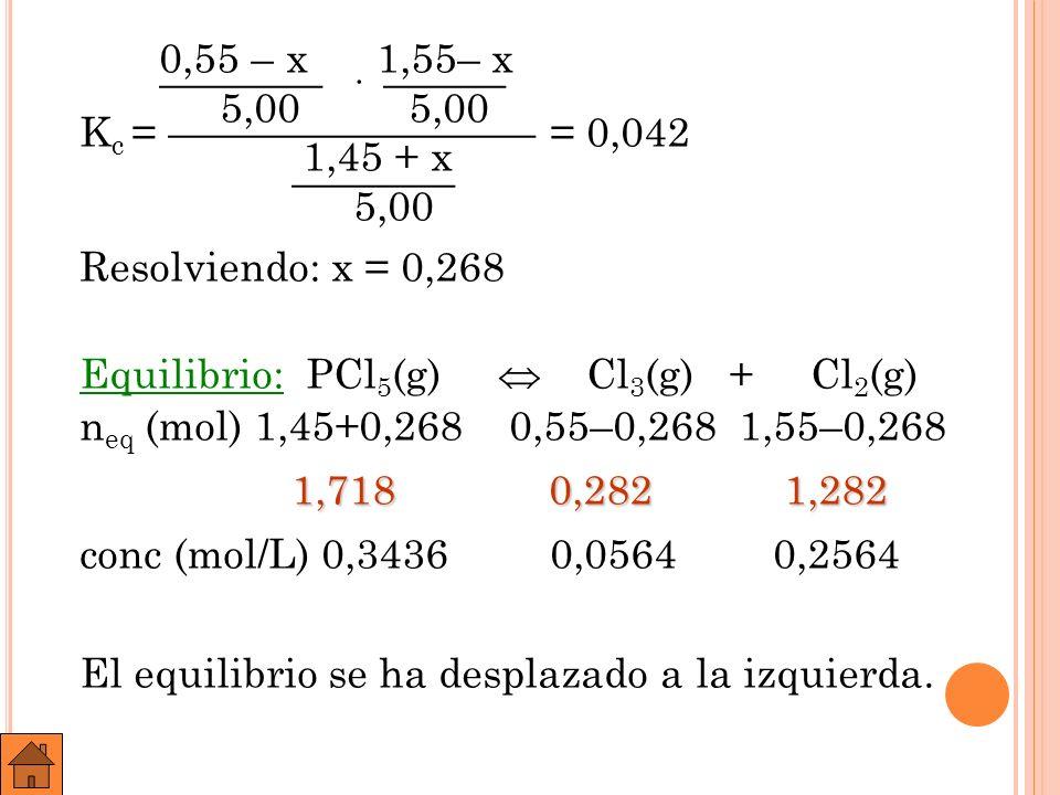 0,55 – x 1,55– x ———— · ——— 5,00 5,00 Kc = ————————— = 0,042 1,45 + x ———— 5,00 Resolviendo: x = 0,268 Equilibrio: PCl5(g)  Cl3(g) + Cl2(g) neq (mol) 1,45+0,268 0,55–0,268 1,55–0,268 1,718 0,282 1,282 conc (mol/L) 0,3436 0,0564 0,2564 El equilibrio se ha desplazado a la izquierda.