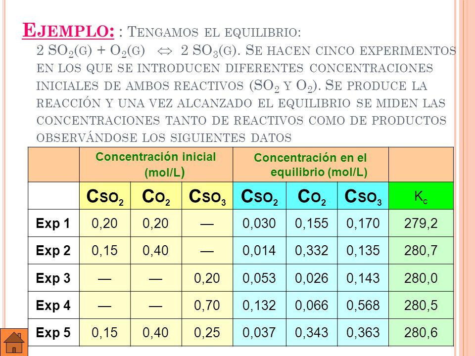 Concentración inicial (mol/L) Concentración en el equilibrio (mol/L)