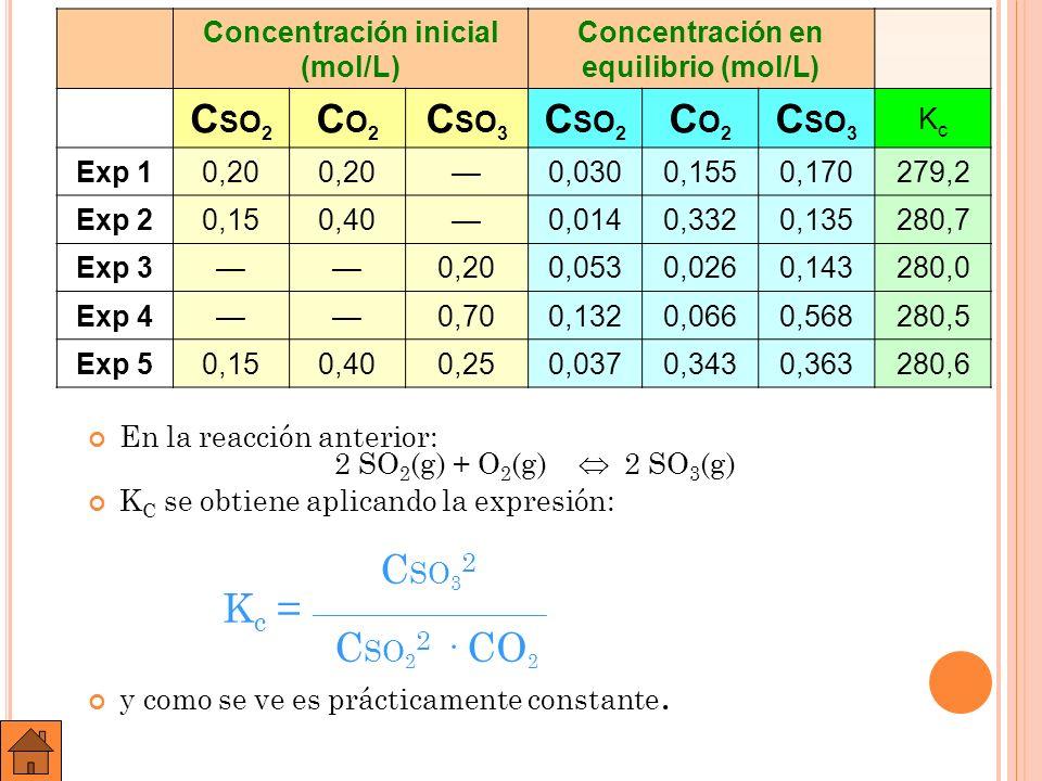Concentración inicial (mol/L) Concentración en equilibrio (mol/L)
