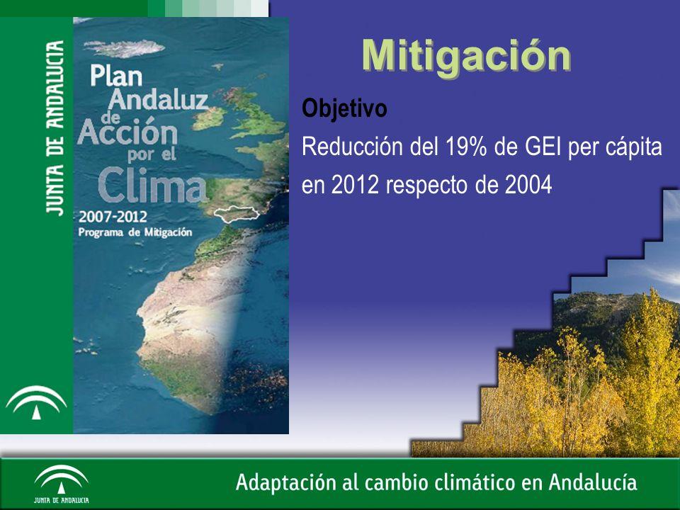 Mitigación Objetivo Reducción del 19% de GEI per cápita en 2012 respecto de 2004 5