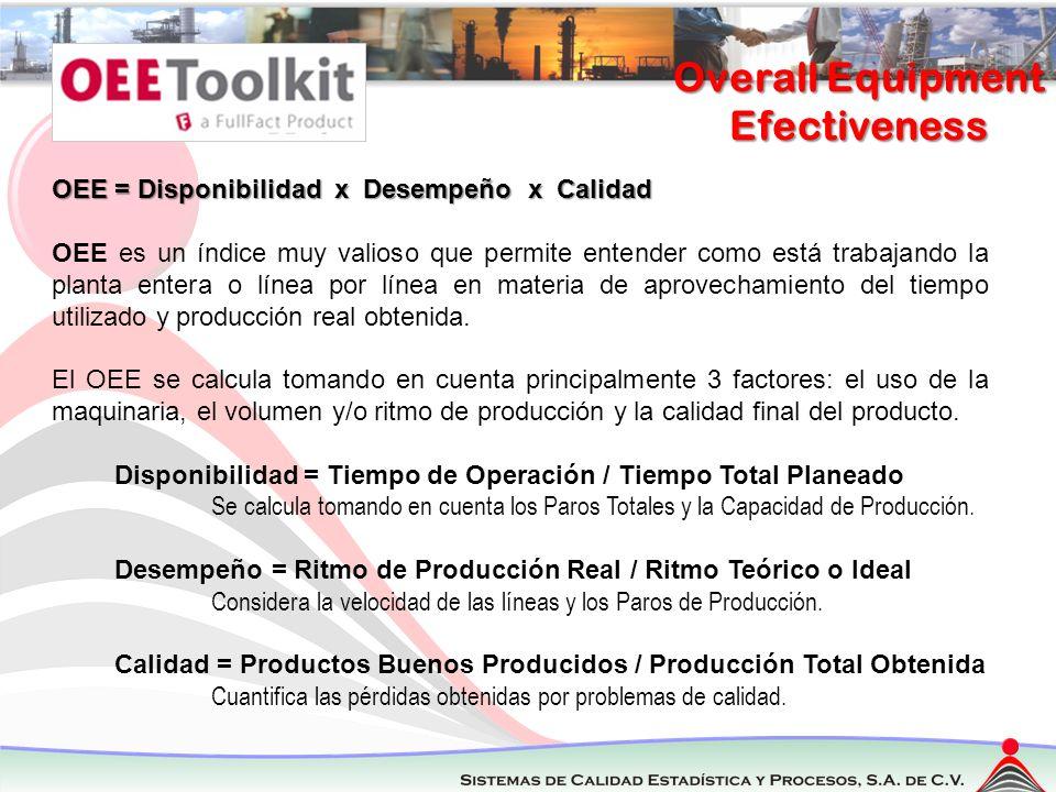 Overall Equipment Efectiveness