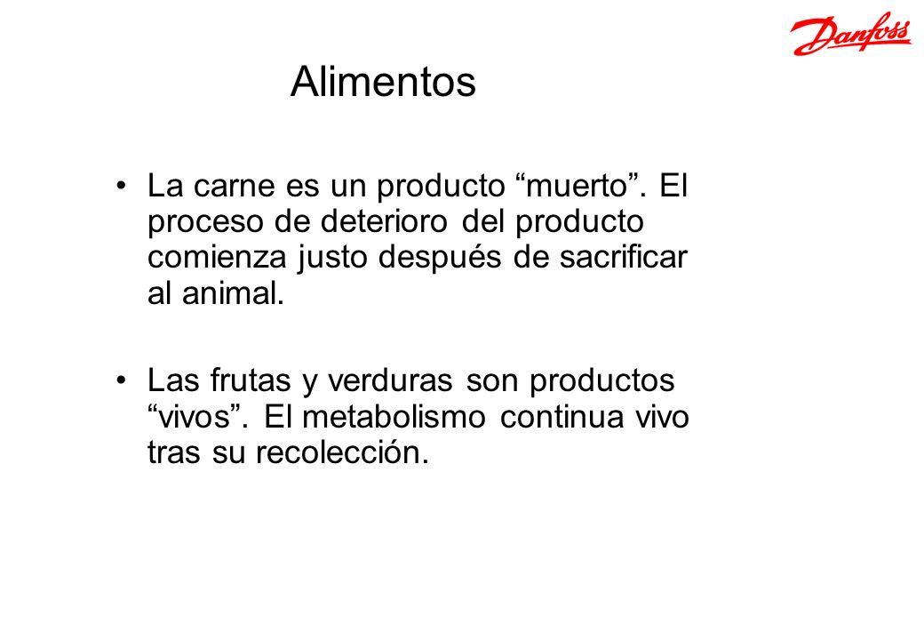 Alimentos La carne es un producto muerto . El proceso de deterioro del producto comienza justo después de sacrificar al animal.