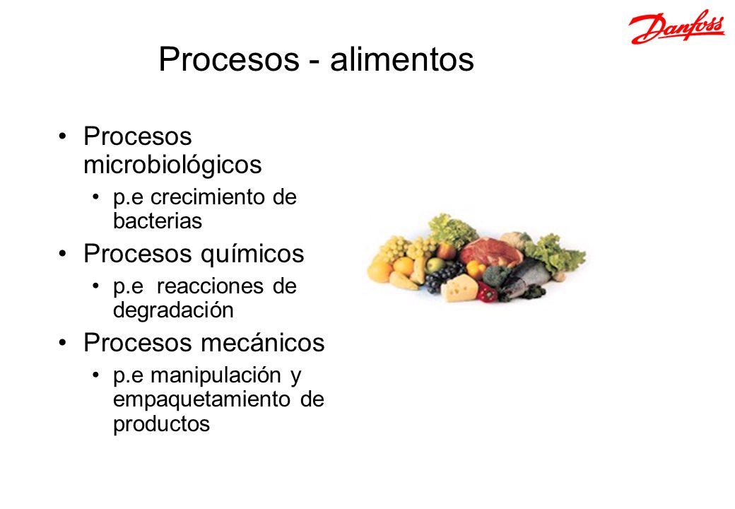 Procesos - alimentos Procesos microbiológicos Procesos químicos