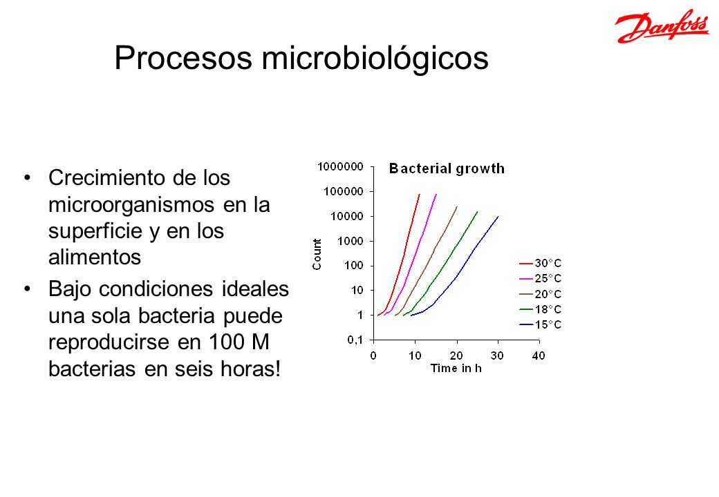 Procesos microbiológicos