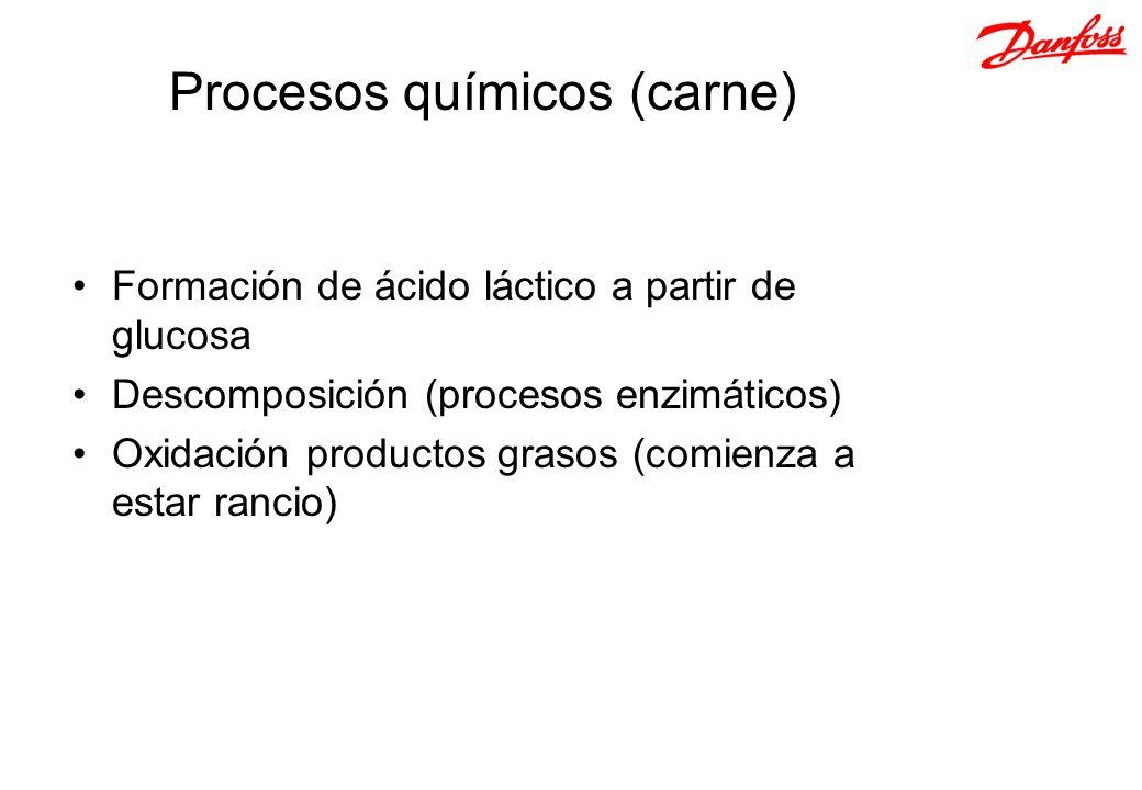Procesos químicos (carne)