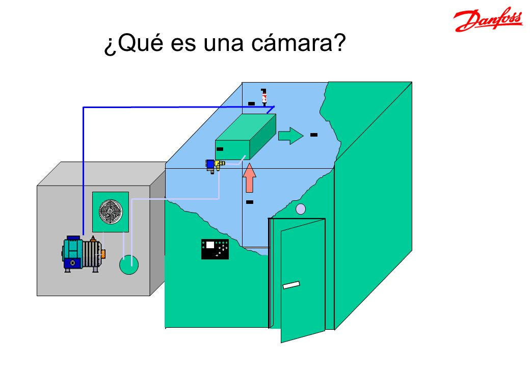 ¿Qué es una cámara