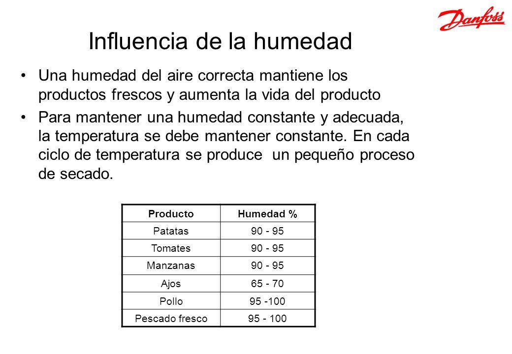 Influencia de la humedad