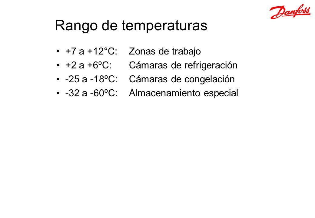 Rango de temperaturas +7 a +12°C: Zonas de trabajo