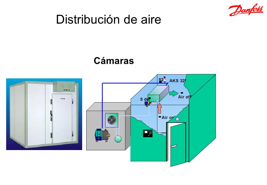 Distribución de aire Cámaras AKS 32R Air on S def S2 Air off