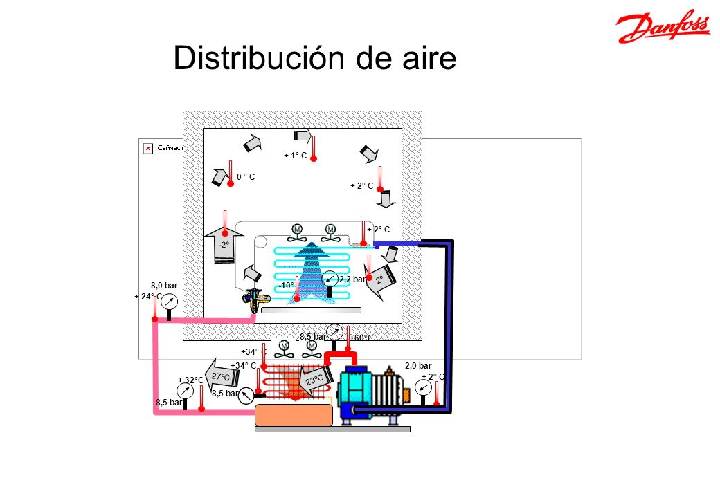 Distribución de aire Pressure & temperature Subcooling Superheat