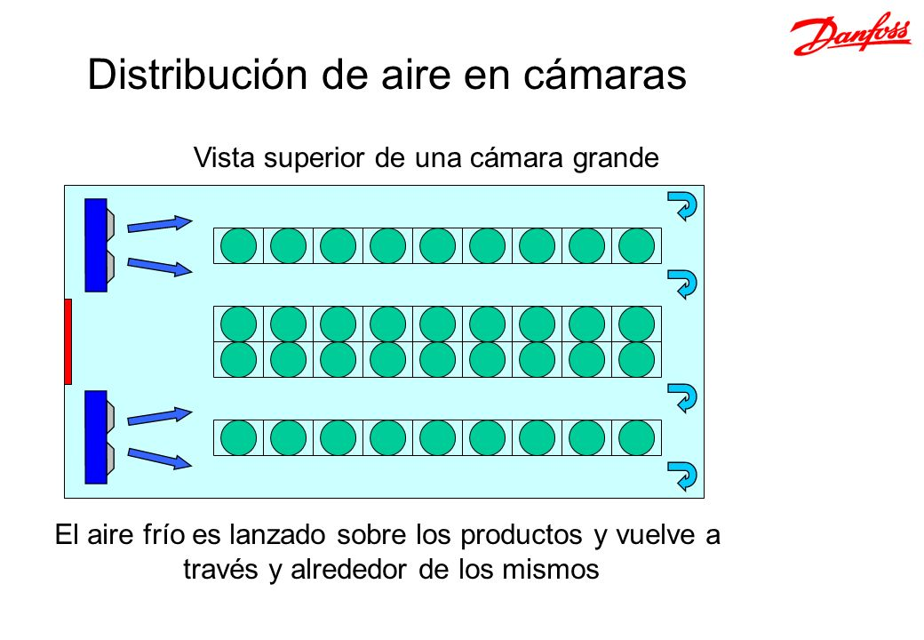 Distribución de aire en cámaras