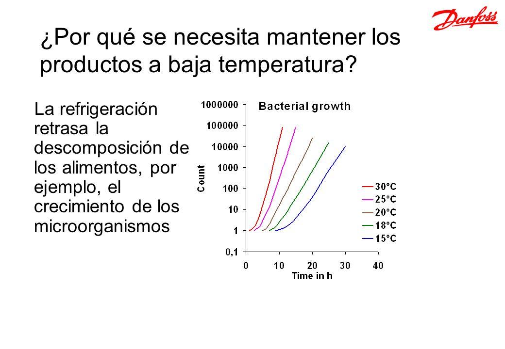 ¿Por qué se necesita mantener los productos a baja temperatura