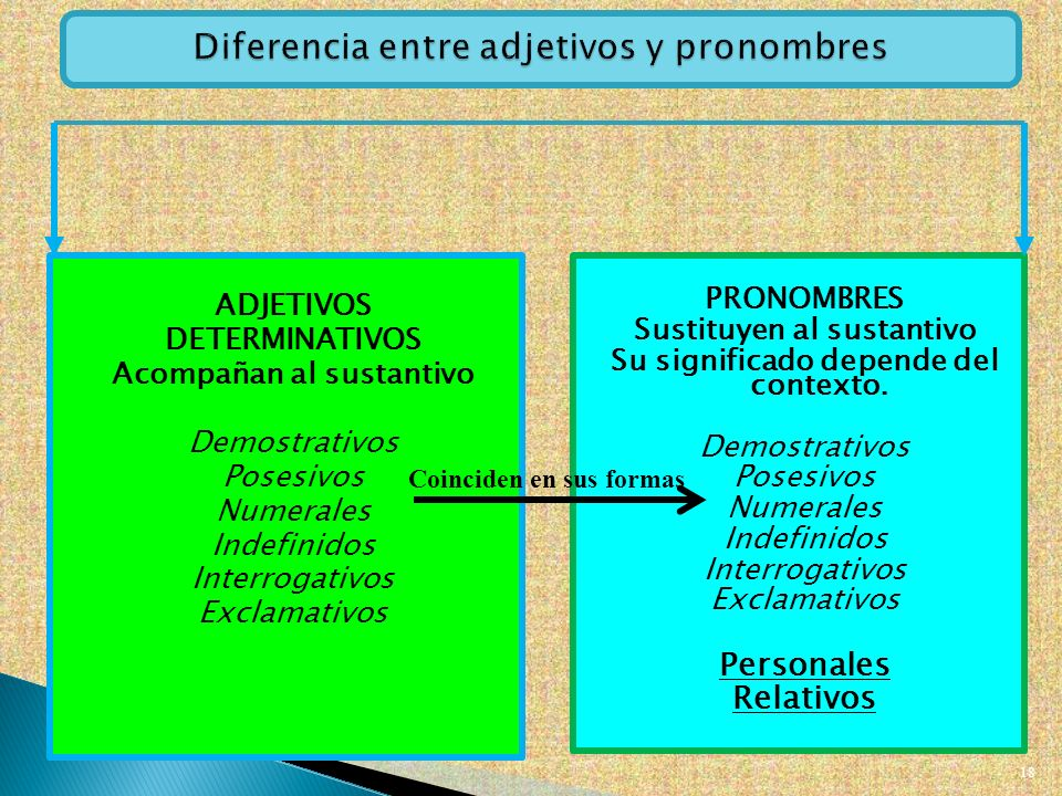 Clases de palabras morfolog a ppt video online descargar for Diferencia entre yeso y escayola