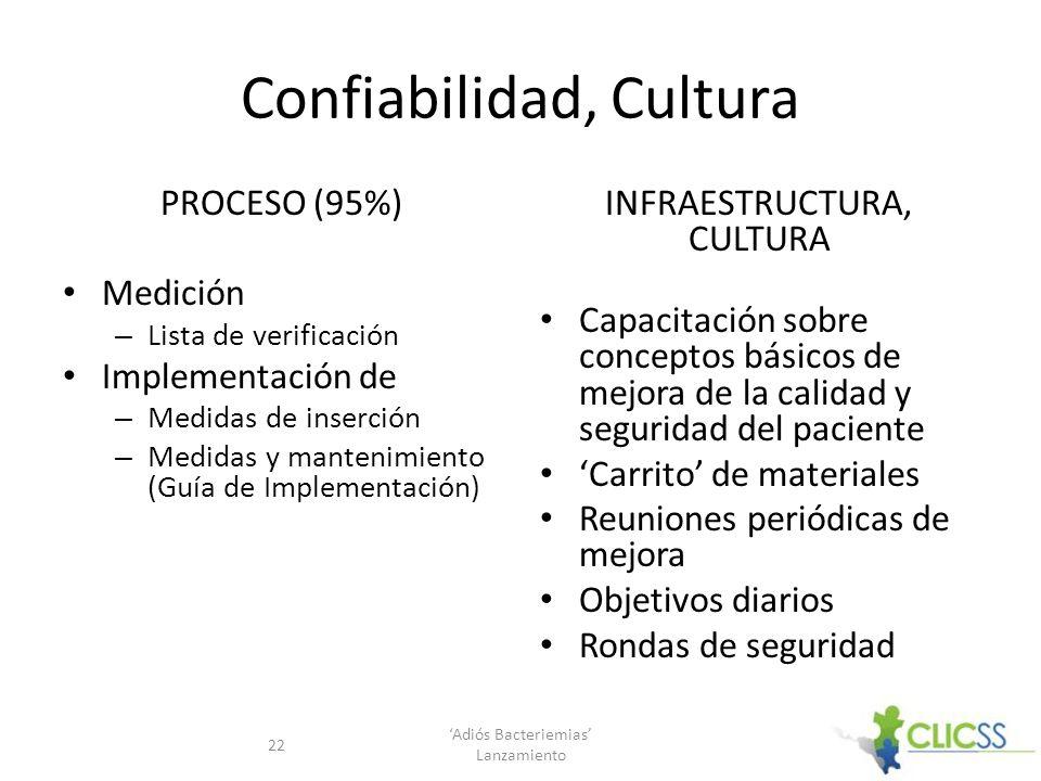 Confiabilidad, Cultura