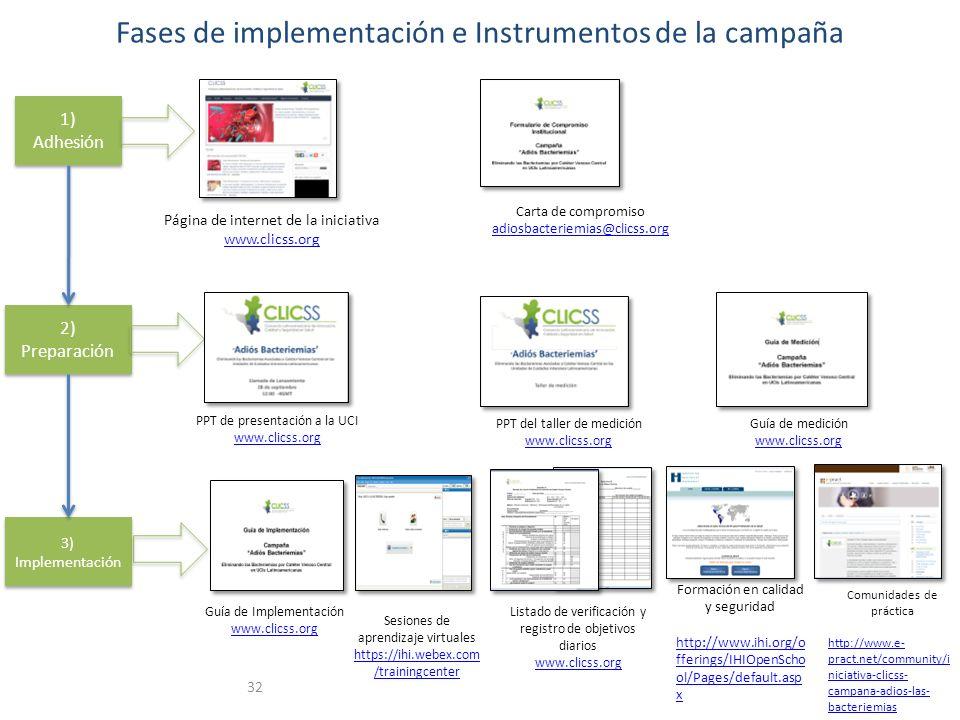 Fases de implementación e Instrumentos de la campaña