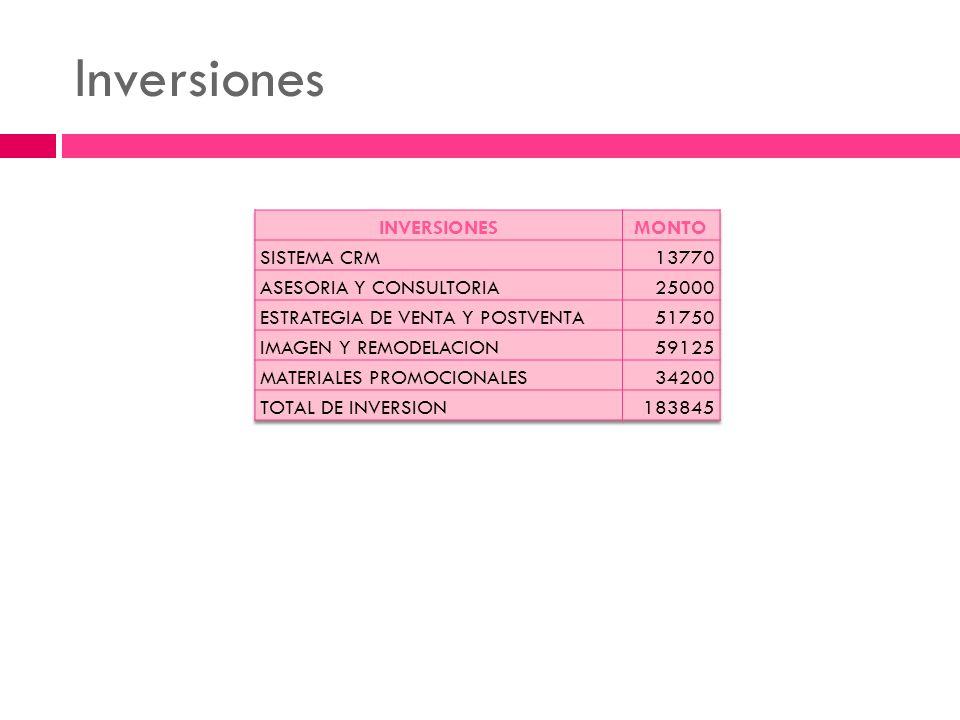 Inversiones INVERSIONES MONTO SISTEMA CRM 13770 ASESORIA Y CONSULTORIA