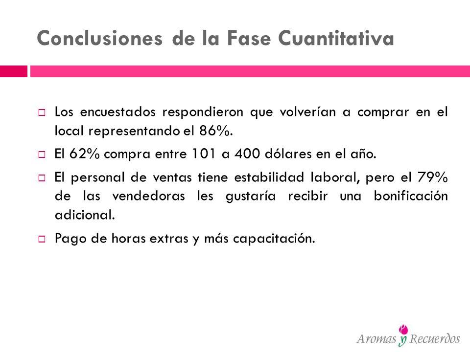 Conclusiones de la Fase Cuantitativa