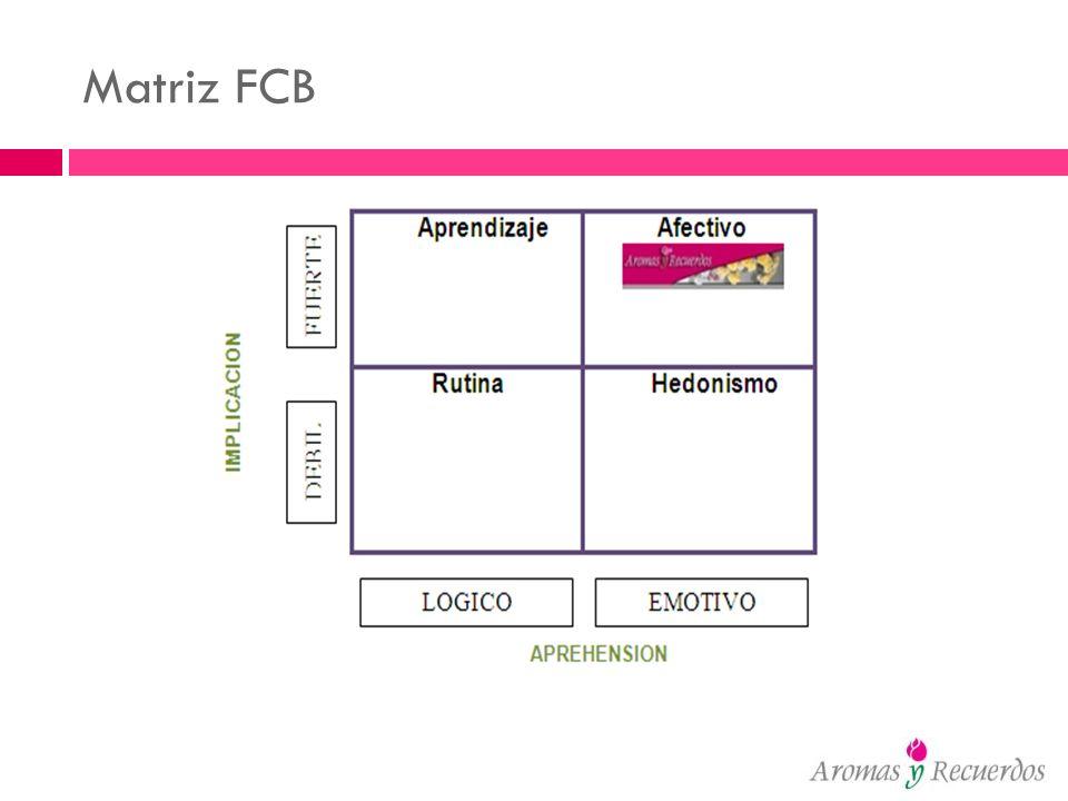Matriz FCB