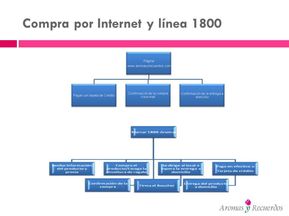 Compra por Internet y línea 1800