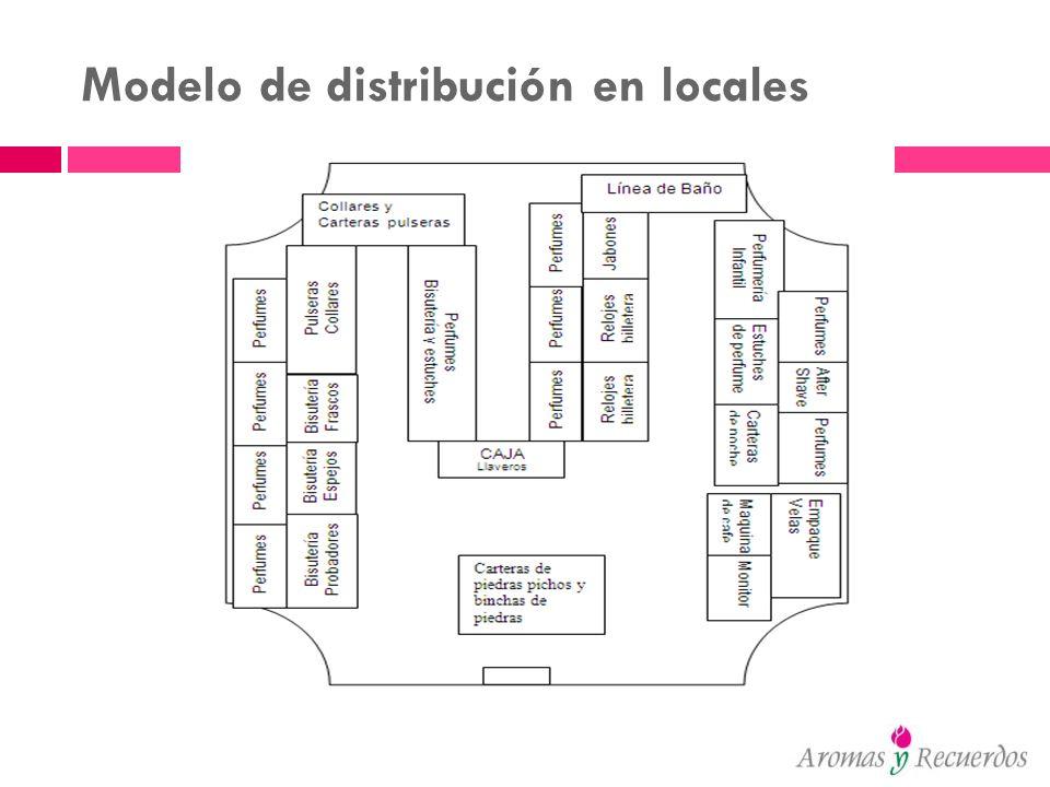 Modelo de distribución en locales