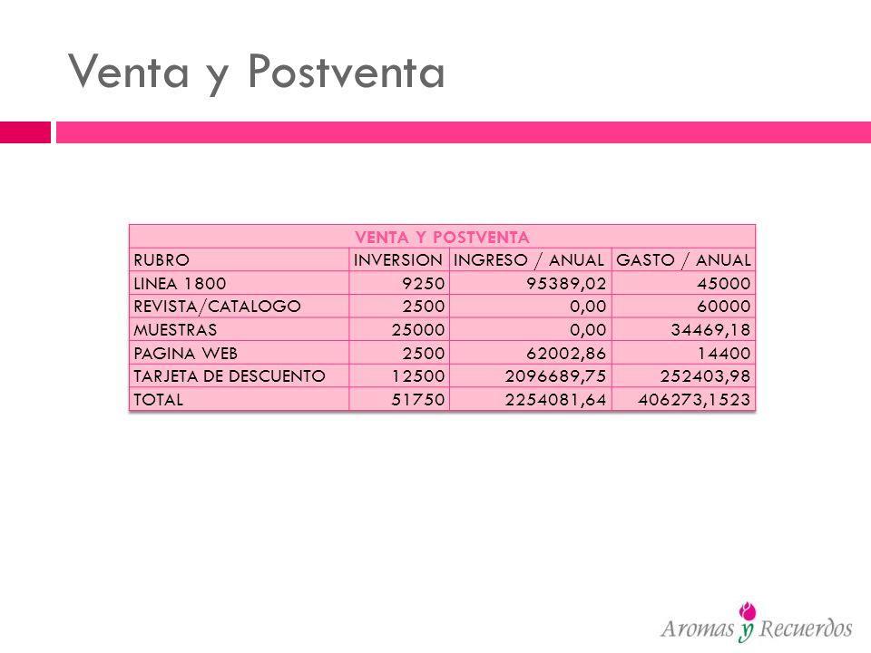 Venta y Postventa VENTA Y POSTVENTA RUBRO INVERSION INGRESO / ANUAL