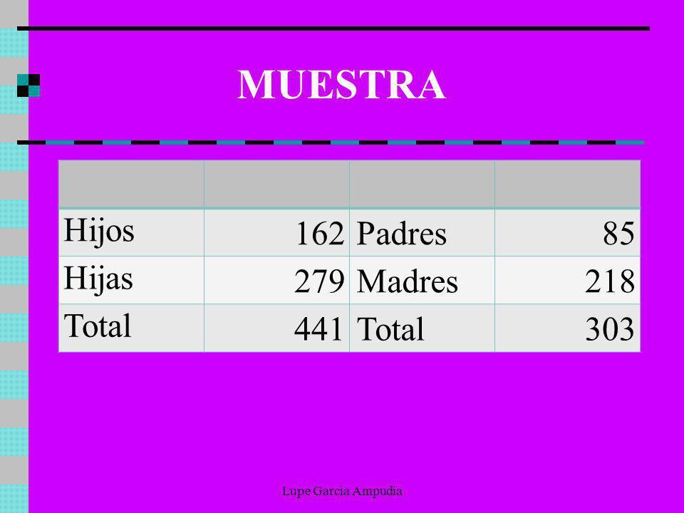 MUESTRA Hijos 162 Padres 85 Hijas 279 Madres 218 Total 441 303