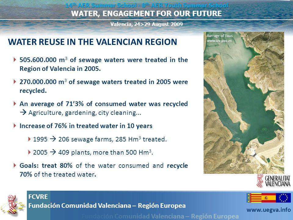 WATER REUSE IN THE VALENCIAN REGION