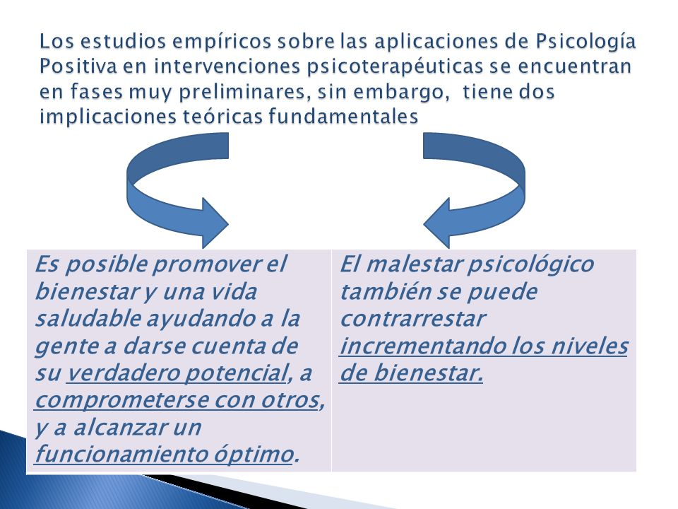 Los estudios empíricos sobre las aplicaciones de Psicología Positiva en intervenciones psicoterapéuticas se encuentran en fases muy preliminares, sin embargo, tiene dos implicaciones teóricas fundamentales
