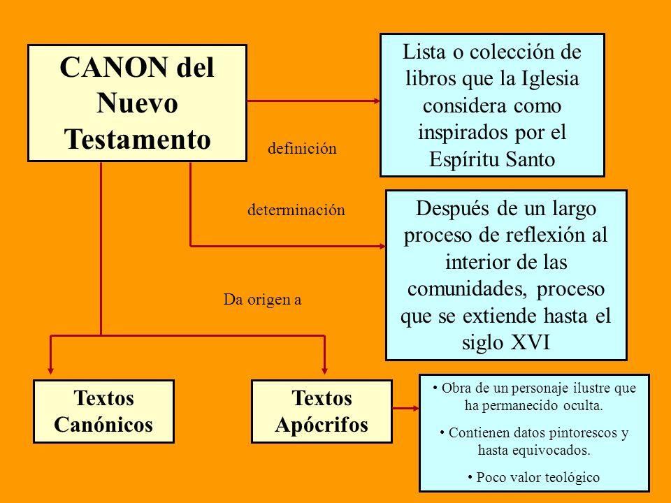 CANON del Nuevo Testamento
