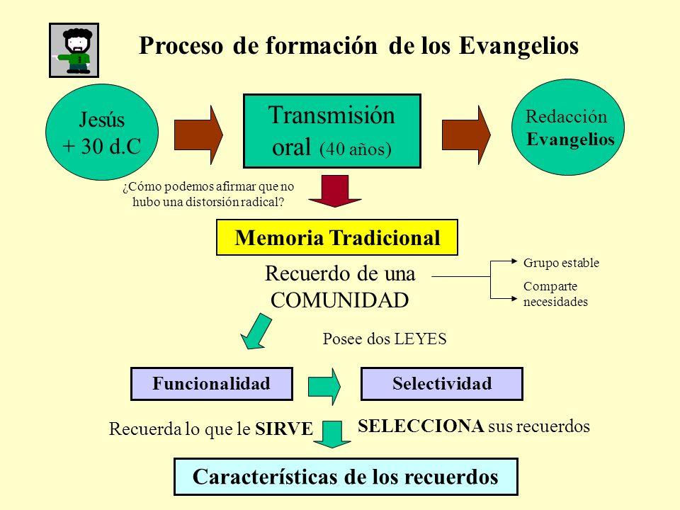 Proceso de formación de los Evangelios