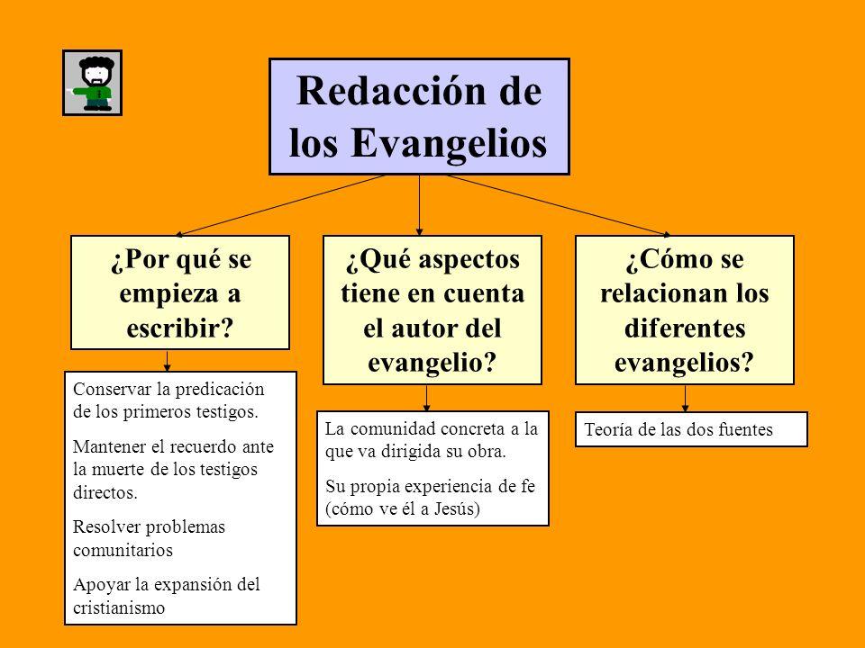 Redacción de los Evangelios