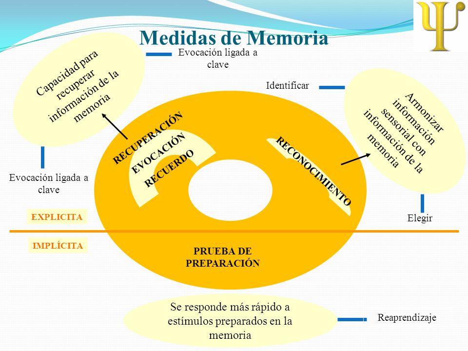 Medidas de Memoria Capacidad para recuperar información de la memoria
