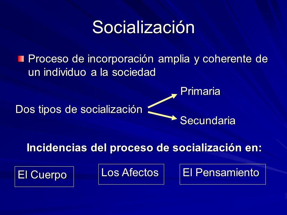 Socialización Proceso de incorporación amplia y coherente de un individuo a la sociedad. Primaria.