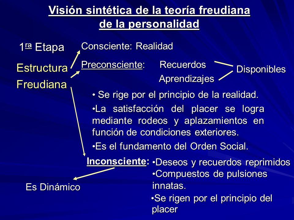 Visión sintética de la teoría freudiana de la personalidad
