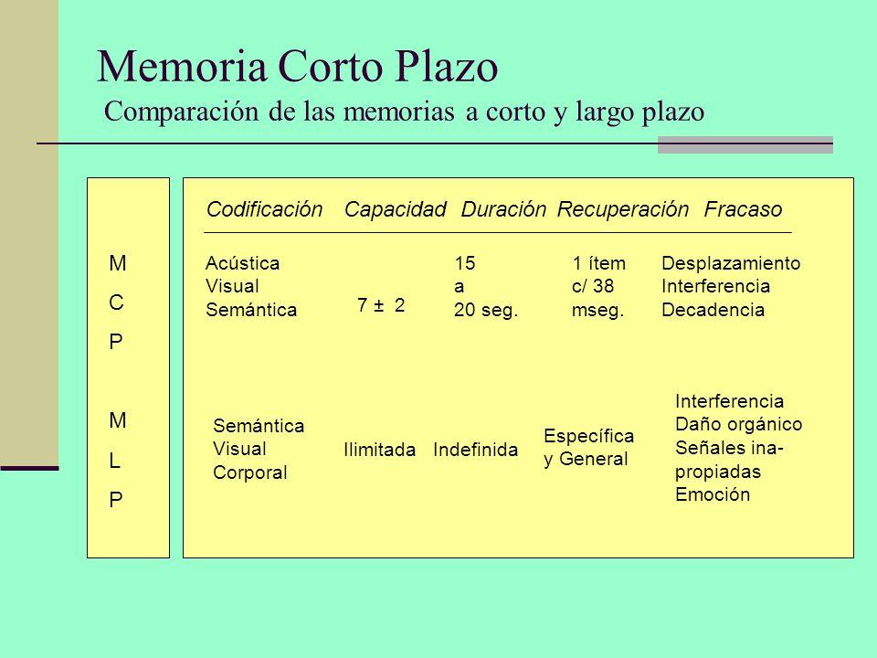 Memoria Corto Plazo Comparación de las memorias a corto y largo plazo