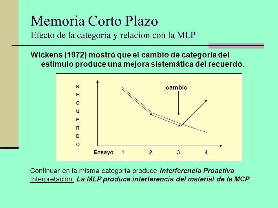 Memoria Corto Plazo Efecto de la categoría y relación con la MLP