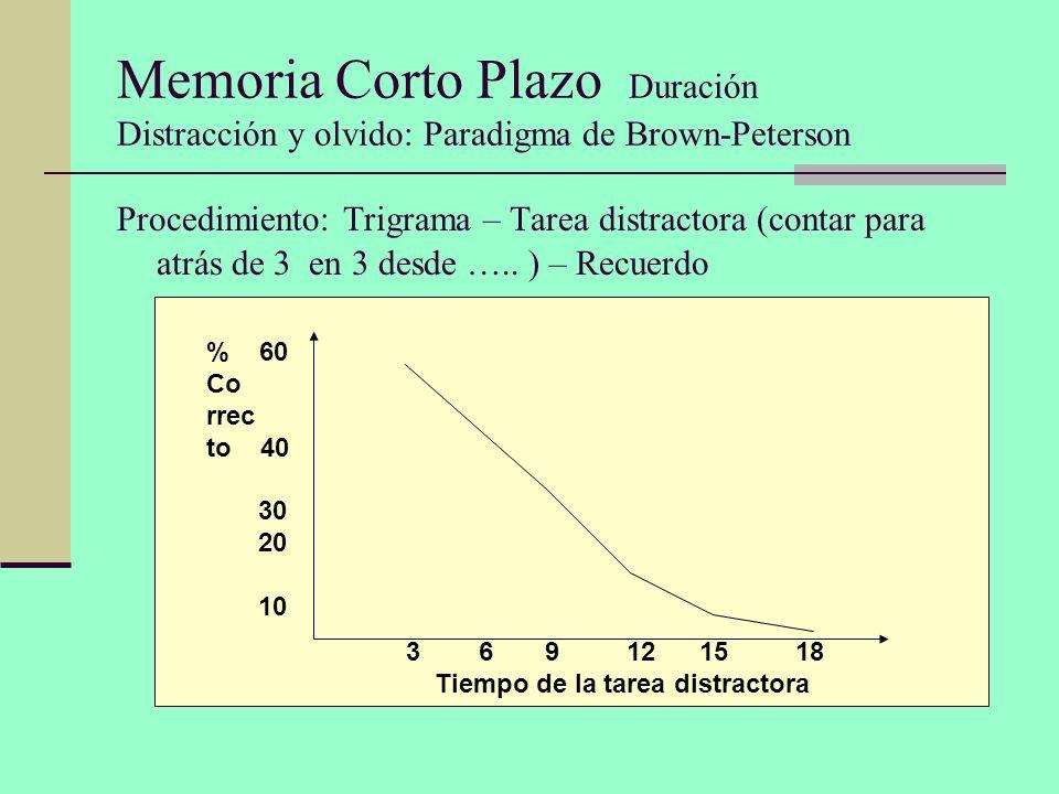 Memoria Corto Plazo Duración Distracción y olvido: Paradigma de Brown-Peterson