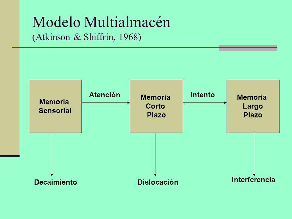 Modelo Multialmacén (Atkinson & Shiffrin, 1968)