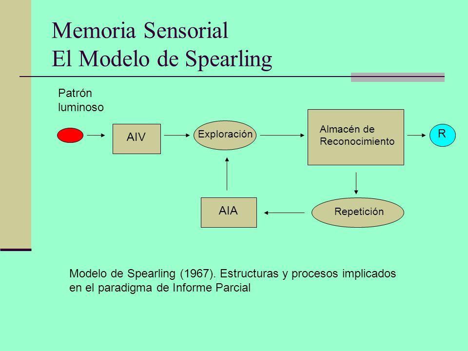 Memoria Sensorial El Modelo de Spearling