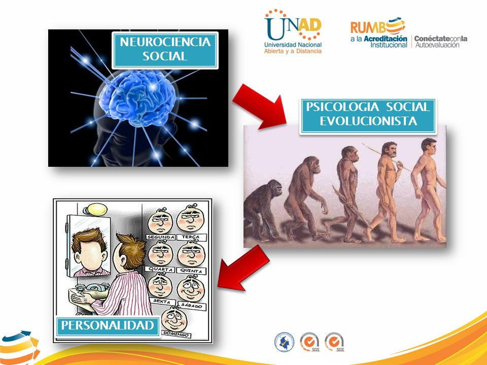 PSICOLOGIA SOCIAL EVOLUCIONISTA