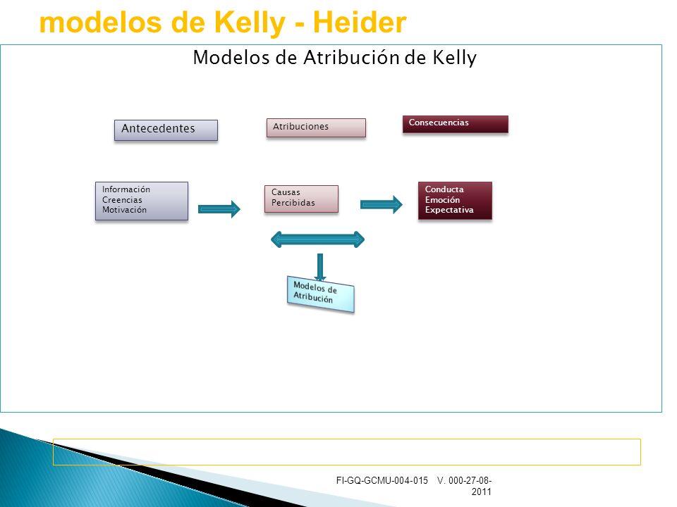 Modelos de Atribución de Kelly
