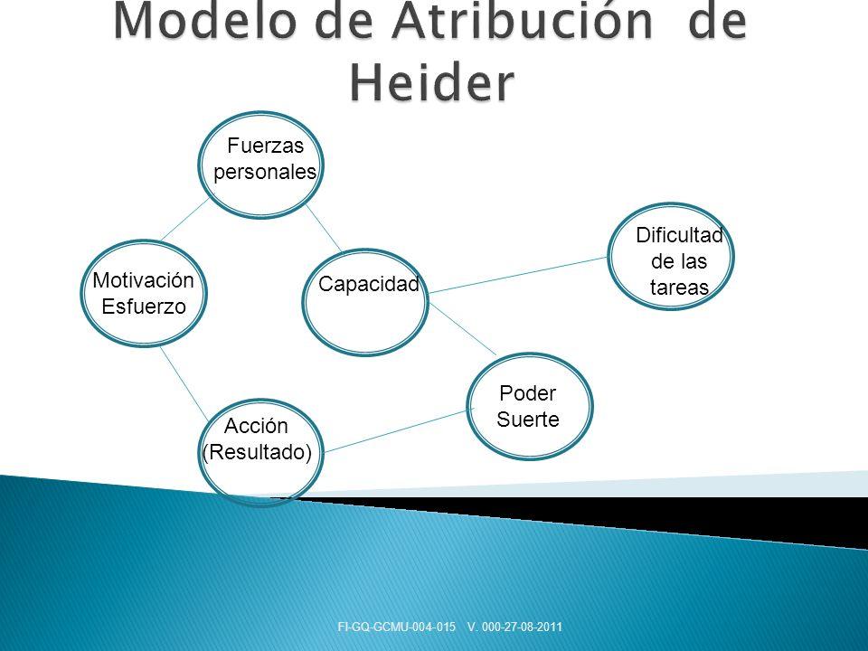 Modelo de Atribución de Heider