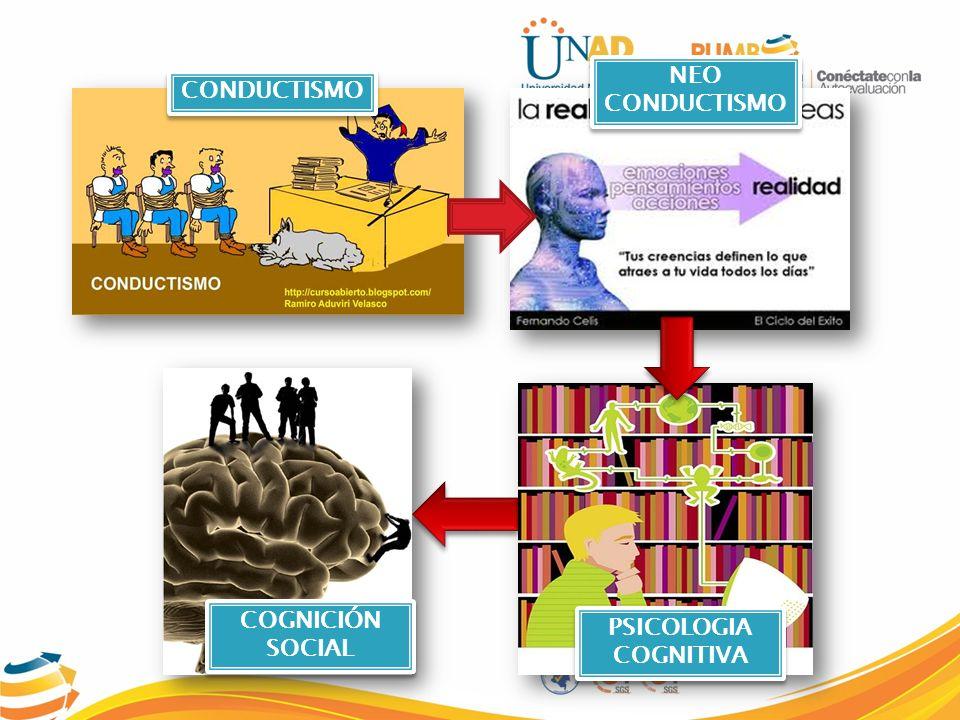 NEO CONDUCTISMO CONDUCTISMO COGNICIÓN SOCIAL PSICOLOGIA COGNITIVA