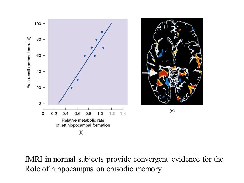 fMRI in normal subjects provide convergent evidence for the
