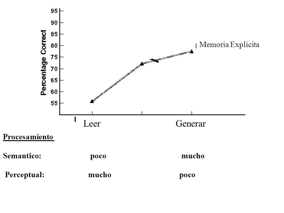Leer Generar Memoria Explicita Explicit Memory (recognition)