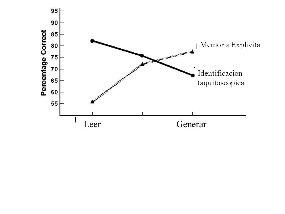 Leer Generar Memoria Explicita Identificacion taquitoscopica