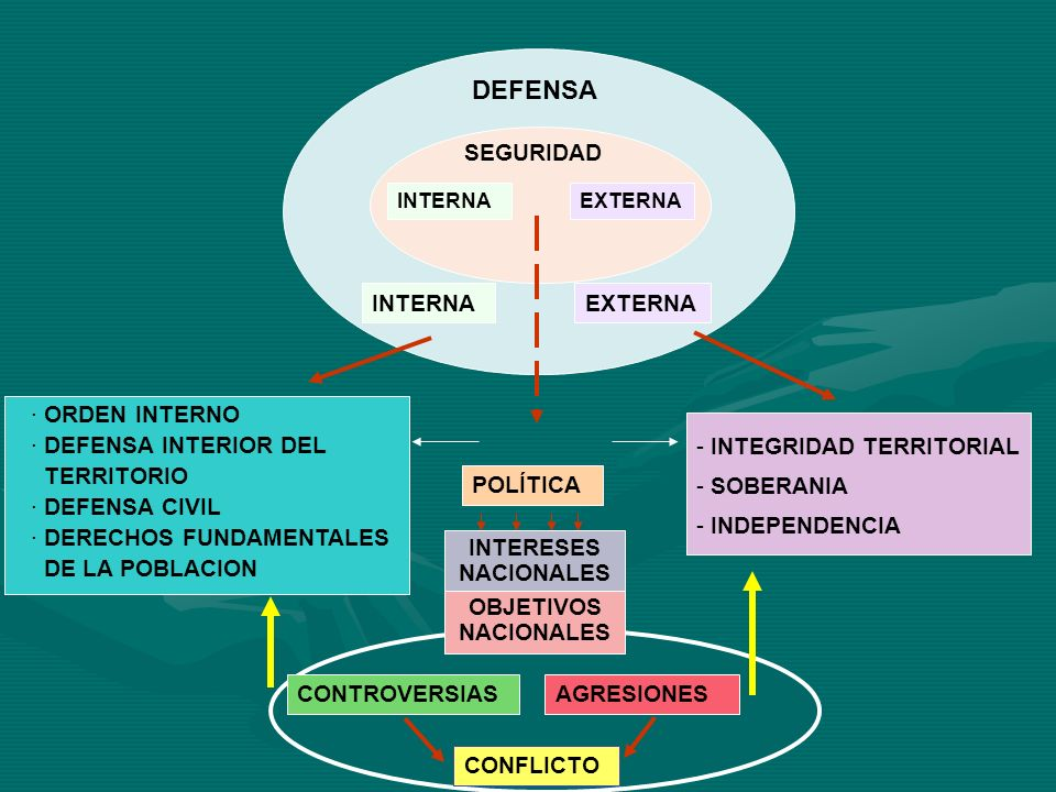DEFENSA SEGURIDAD INTERNA EXTERNA ORDEN INTERNO DEFENSA INTERIOR DEL