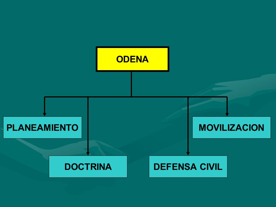 ODENA PLANEAMIENTO MOVILIZACION DOCTRINA DEFENSA CIVIL